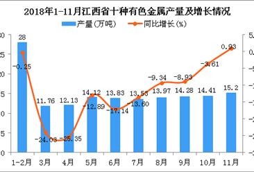 2018年1-11月江西省十种有色金属产量同比下降10.76%