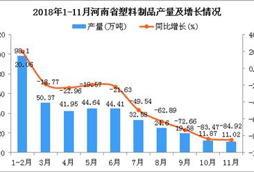 2018年1-11月河南省塑料制品产量为379.12万吨 同比下降45.74%。