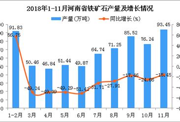 2018年1-11月河南省铁矿石产量为681.64万吨 同比下降38.99%