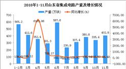 2018年1-11月山東省集成電路產量為3866.4萬塊 同比增長190.64%