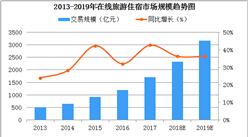 2019年中国在线住宿市场规模将超3000亿元:在线民宿高速发展