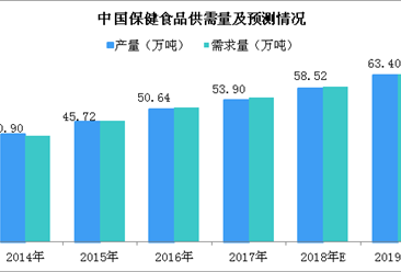 2019年中國保健食品行業市場規模預測:市場規模將突破3500億(圖)