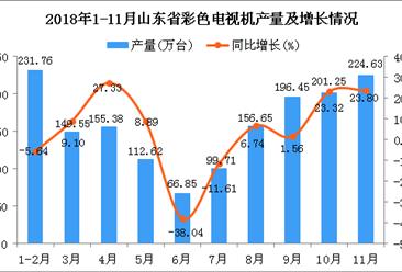 2018年1-11月山东省彩色电视机产量同比增长5.36%