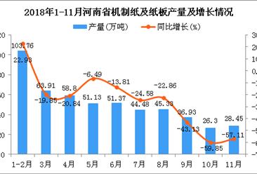 2018年1-11月河南省机制纸及纸板产量为510.46万吨 同比下降28.85%