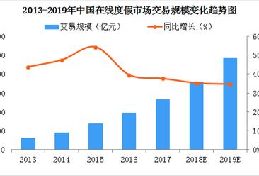 2019年在线度假市场规模预测:市场规模将达2400亿元(图)
