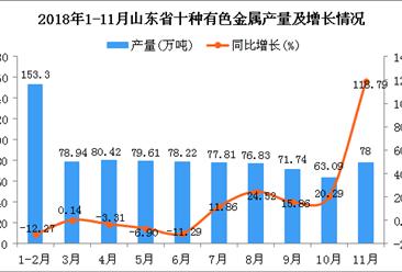 2018年1-11月山东省十种有色金属产量同比增长5.84%