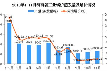 2018年1-11月河南省工业锅炉蒸发量及增长情况分析