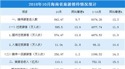 2018年1-10月海南省旅游市场数据分析:旅游总收入超750亿元(附图表)