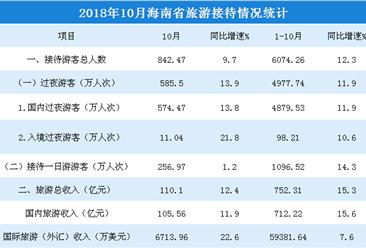 2018年1-10月海南省旅游市場數據分析:旅游總收入超750億元(附圖表)