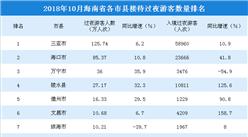 2018年10月海南省各市县游客排行榜:三亚稳居榜首(附榜单)
