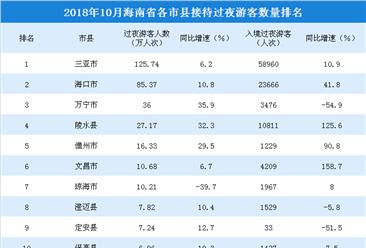 2018年10月海南省各市縣游客排行榜:三亞穩居榜首(附榜單)
