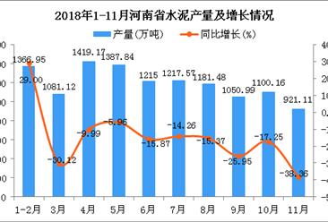 2018年1-11月河南省水泥产量为11941.39万吨 同比下降20.54%