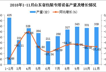 2018年1-11月山东省包装专用设备产量同比下降61.57%