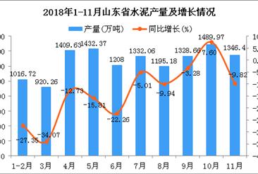2018年1-11月山东省水泥产量及增长情况分析:同比下降13.43%