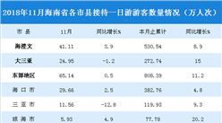 2018年11月海南省一日游游客数据统计(附图表)