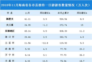 2018年11月海南省一日游游客數據統計(附圖表)