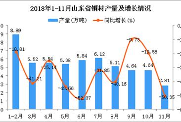 2018年1-11月山东省铜材产量为54.49万吨 同比下降34.85%