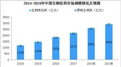 2019年中国生物医药行业市场预测:市场规模将超3000亿元