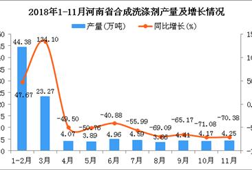 2018年1-11月河南省合成洗涤剂产量同比下降44.39%