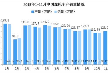 2018年1-11月摩托车市场分析:11月产销同比下降明显(附图表)