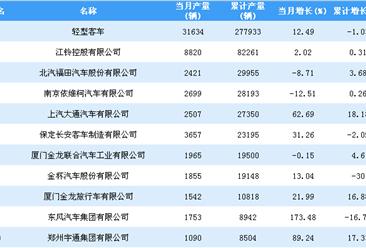 2018年1-11月轻型客车企业产量排行榜TOP20