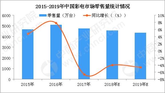 2019平板彩电销量排行_2019年彩电销量迎来开门红:销量同比增长17.7%