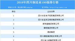 2018年四川制造业100强排行榜