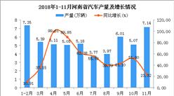 2018年1-11月河南省汽车产量为54.04万辆 同比增长37.93%