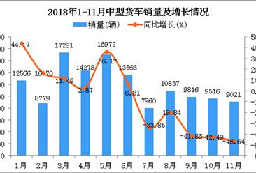 2018年1-11月中型货车销量及增长情况分析:同比下降11.64%