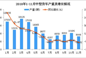 2018年1-11月中型货车产量及增长情况分析:同比下降17.23%