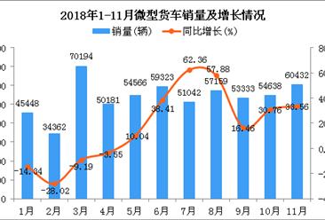 2018年1-11月微型货车销量及增长情况分析:同比增长14.08%