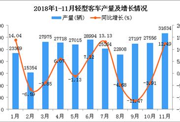 2018年1-11月轻型客车产量及增长情况分析(图)