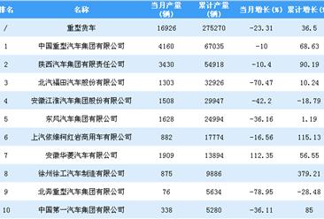 2018年1-11月重型货车企业产量排行榜TOP20