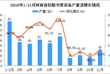 2018年1-11月河南省包装专用设备产量同比下降21.35%