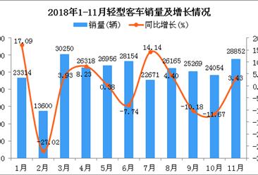 2018年1-11月轻型客车销量及增长情况分析:同比下降3.05%