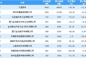 2018年1-11月大型客车企业销量排行榜TOP20