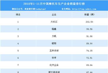2018年1-11月摩托车企业销量排名:多家销量下滑 大长江第一(附图表)