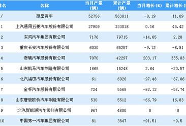 2018年1-11月微型货车企业产量排行榜TOP10