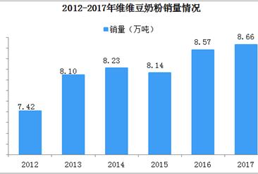 维维跨界失败重回豆奶主业  2019年中国豆奶行业分析(图)