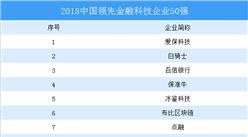 2018中国领先金融科技企业50强