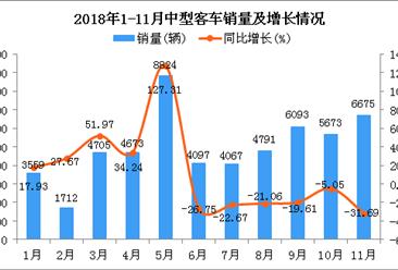 2018年1-11月中型客车销量及增长情况分析(附图)
