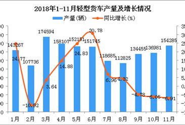 2018年1-11月轻型货车产量及增长情况分析(图)