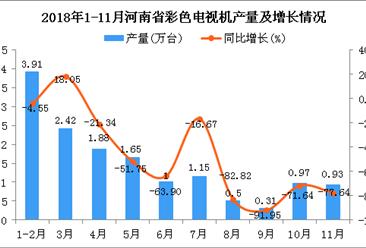 2018年1-11月河南省彩色电视机产量为14.72万台 同比下降51.08%