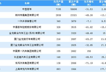 2018年1-11月中型客车企业产量排行榜TOP20