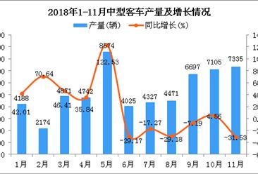 2018年1-11月中型客车产量及增长情况分析:同比增长2.99%