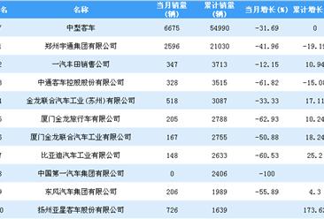 2018年1-11月中型客车企业销量排行榜TOP20