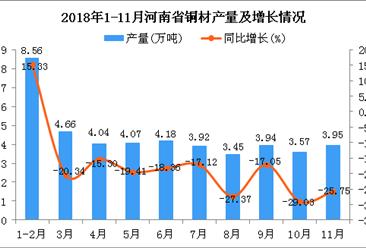 2018年1-11月河南省铜材产量及增长情况分析:同比下降20.08%