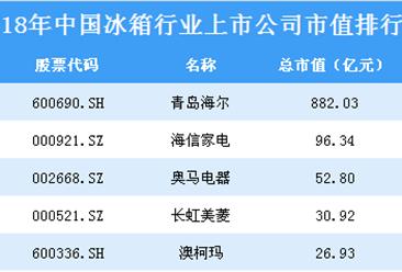 2018年中国冰箱行业上市公司市值排行榜