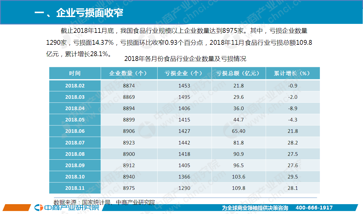 11月中国食品行业经济运行月度报告(附全文)
