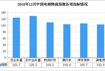 2018年12月中国电商物流运行指数111.4点:比上月回落1.1个点